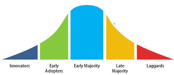Ecommerce Product Adoption Curve