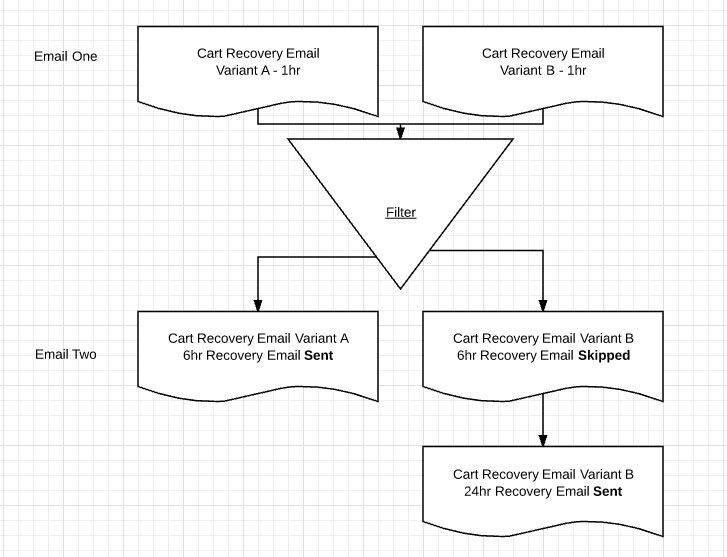 How To Run Email Advanced Filtering