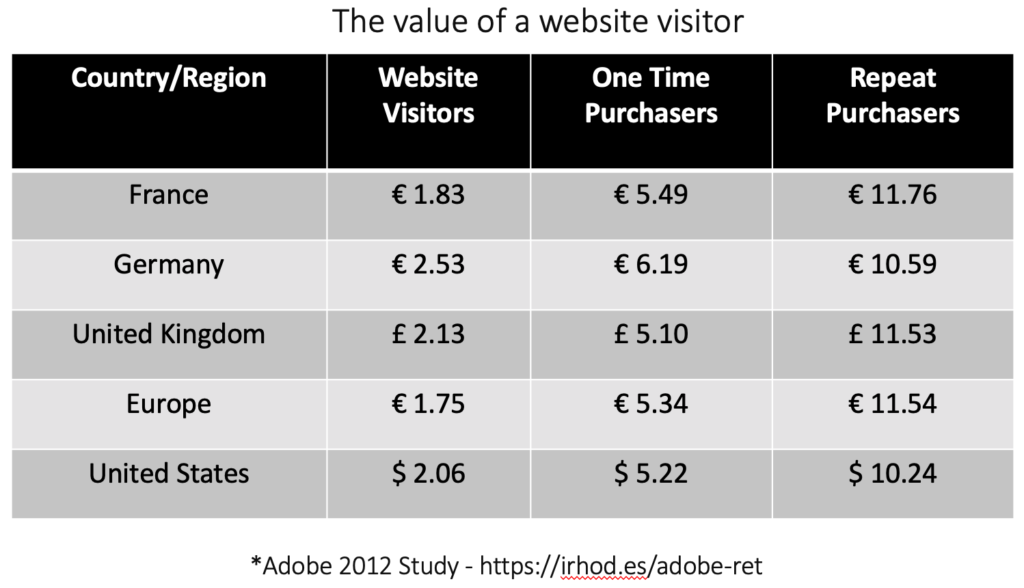 The Value of an Ecommerce Website Visitor