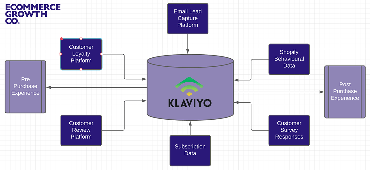 Ecommerce Marketing Stack built upon Klaviyo