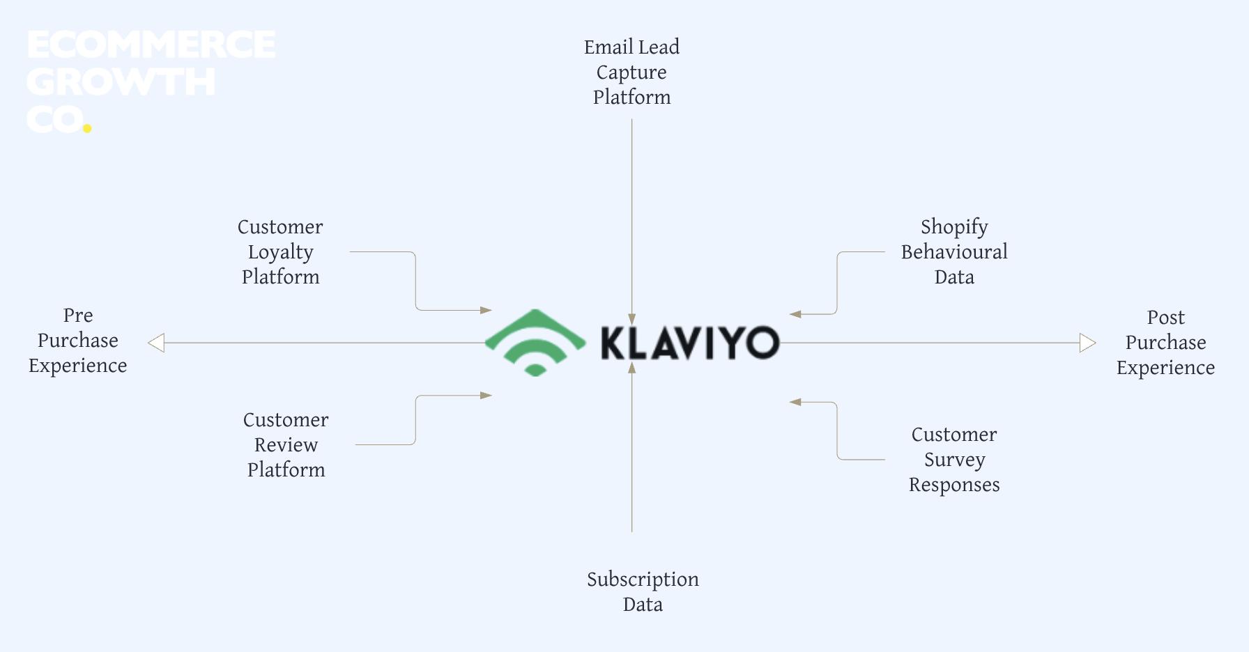 Ecommerce Growth Using Klaviyo